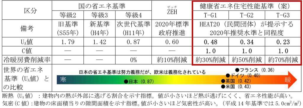 鳥取県省エネ基準の表
